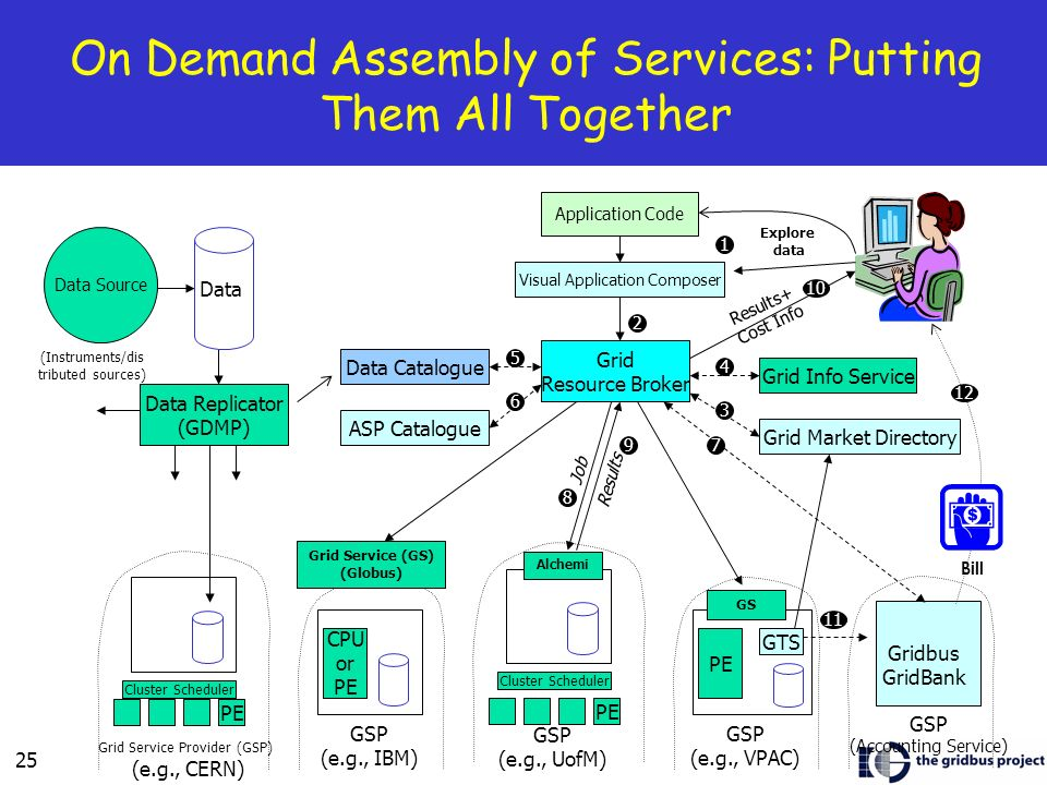On Demand Assembly of Services: Putting Them All Together