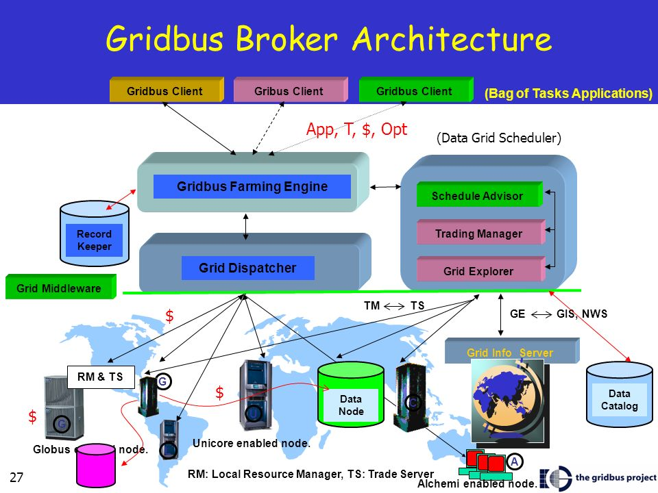 Gridbus Broker Architecture