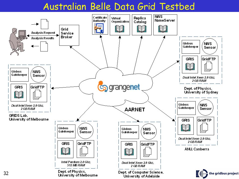 Australian Belle Data Grid Testbed