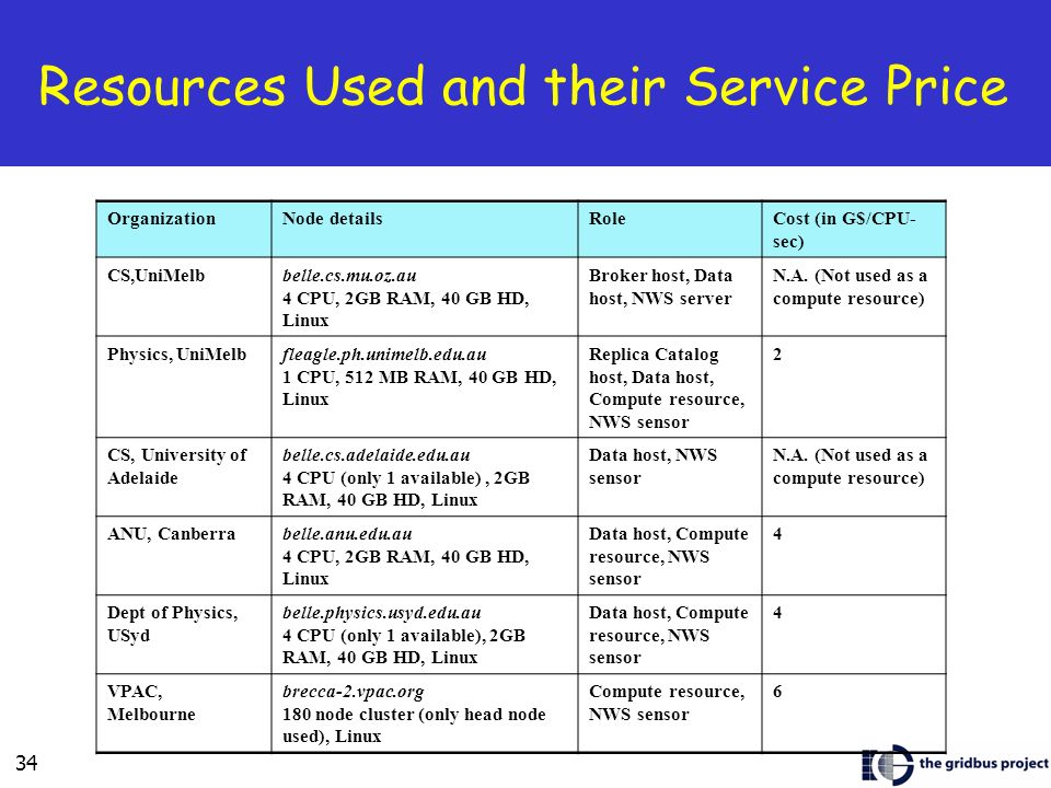 Resources Used and their Service Price