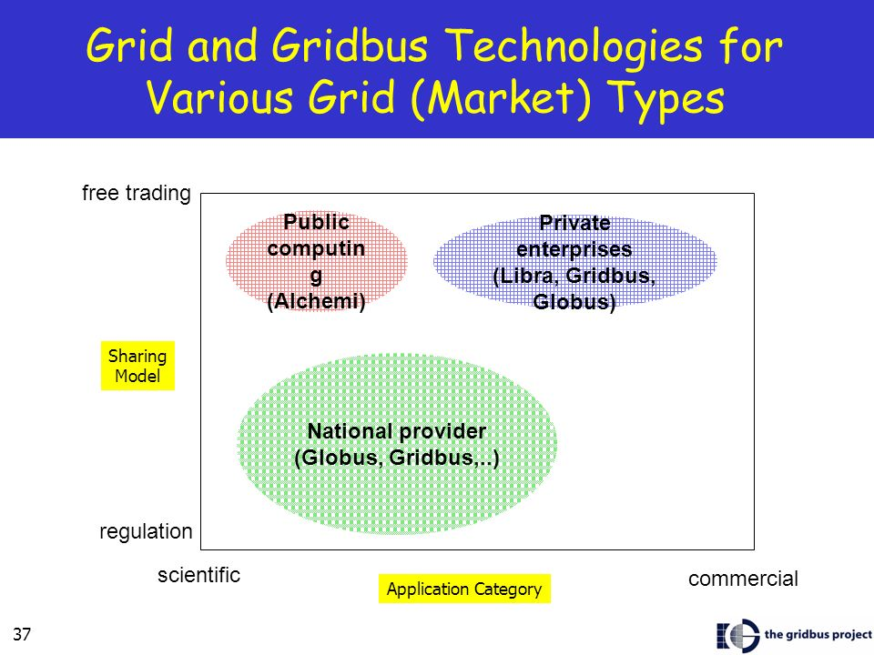 Grid and Gridbus Technologies for Various Grid (Market) Types