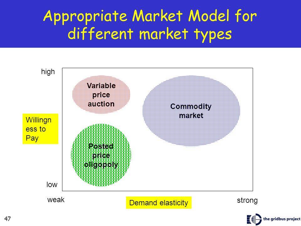 Appropriate Market Model for different market types