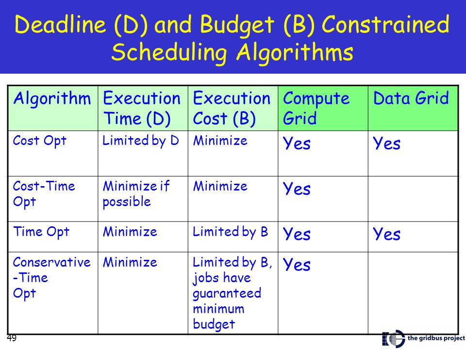 Deadline (D) and Budget (B) Constrained Scheduling Algorithms