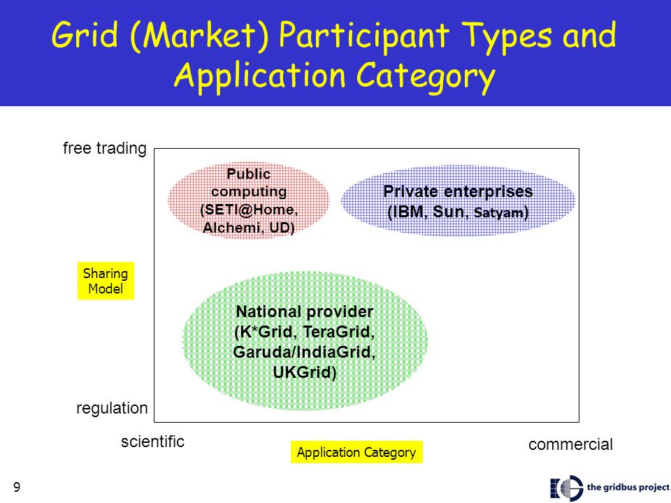 Grid (Market) Participant Types and Application Category