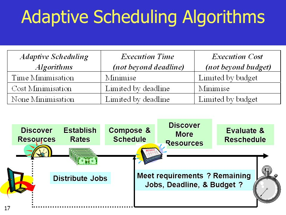 Adaptive Scheduling Algorithms