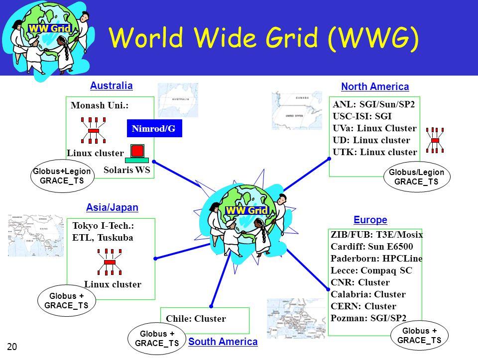 World Wide Grid (WWG) Internet Australia North America Monash Uni.: