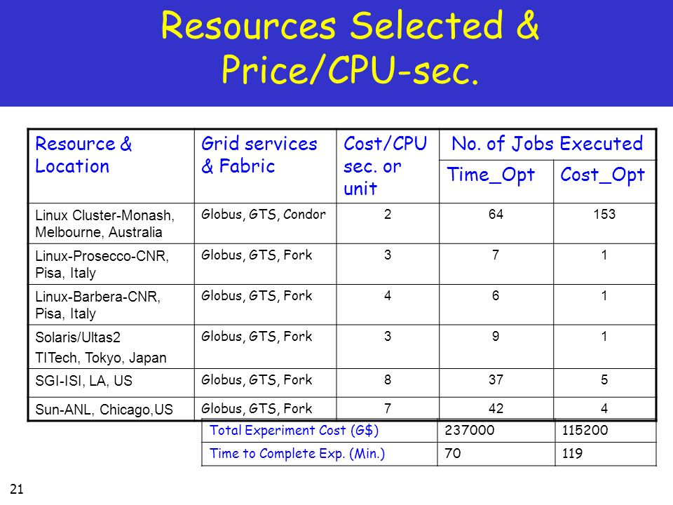 Resources Selected & Price/CPU-sec.