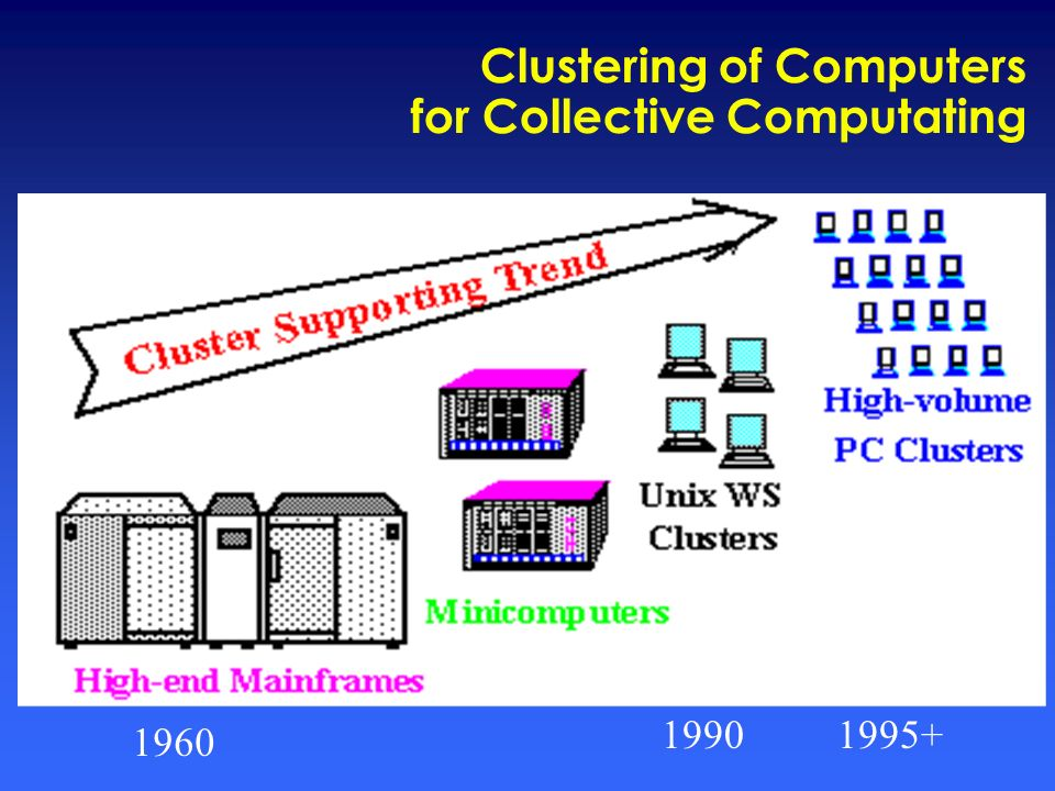 Clustering of Computers for Collective Computating