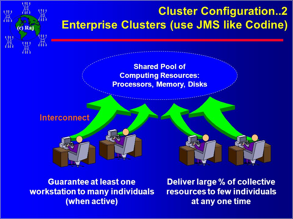 Cluster Configuration..2 Enterprise Clusters (use JMS like Codine)