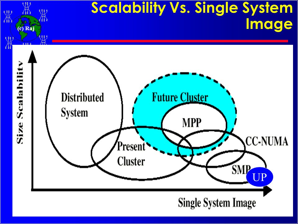 Scalability Vs. Single System Image