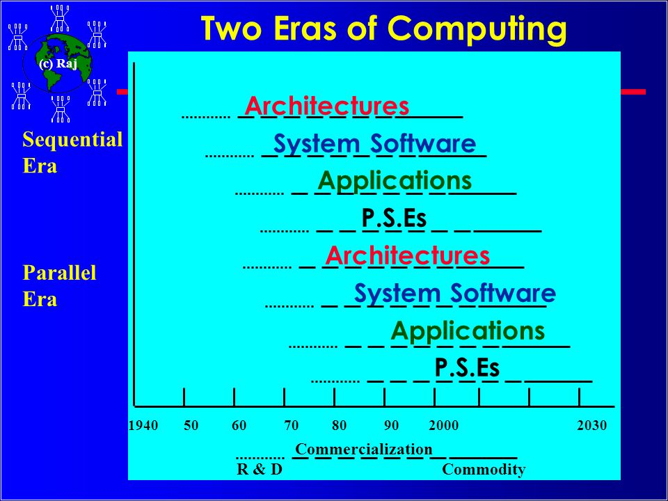 Two Eras of Computing Architectures System Software Applications