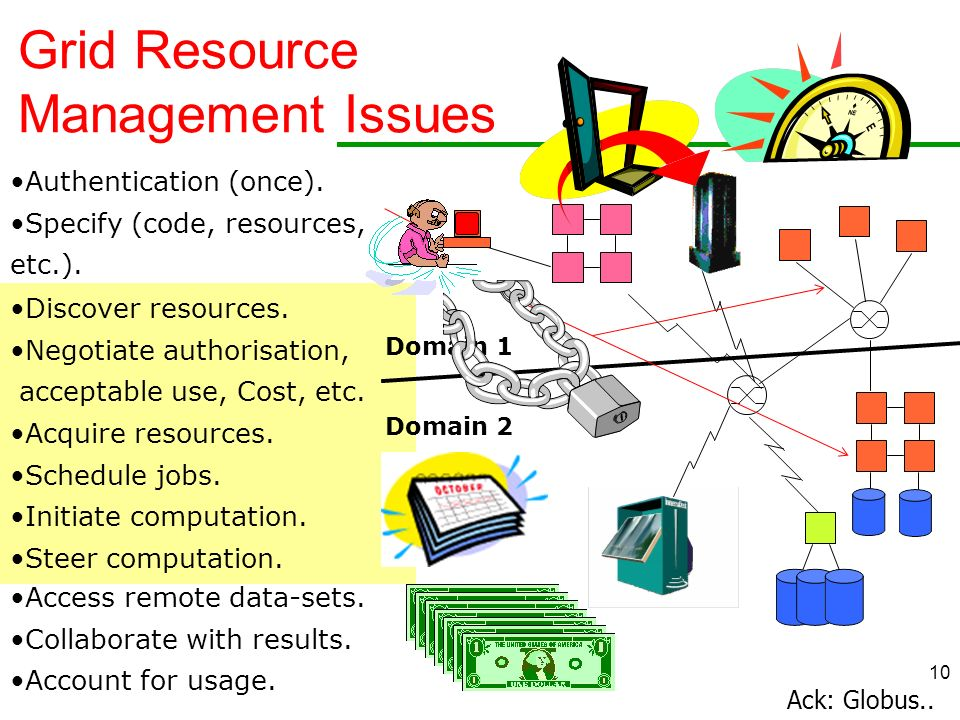 Grid Resource Management Issues