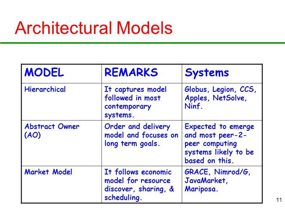 Architectural Models MODEL REMARKS Systems Hierarchical