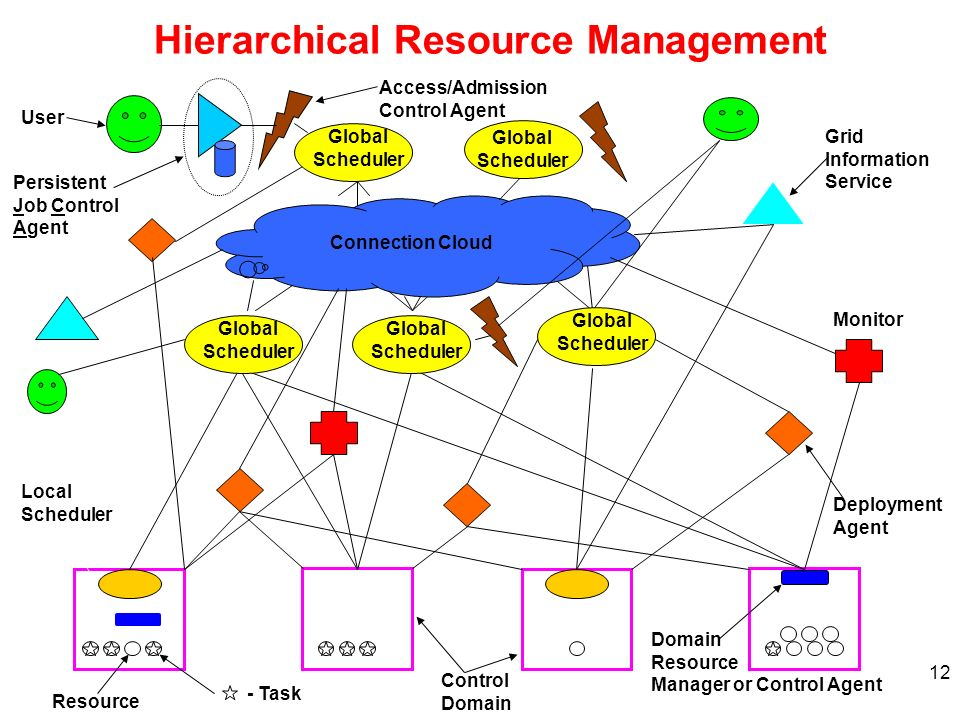 Hierarchical Resource Management