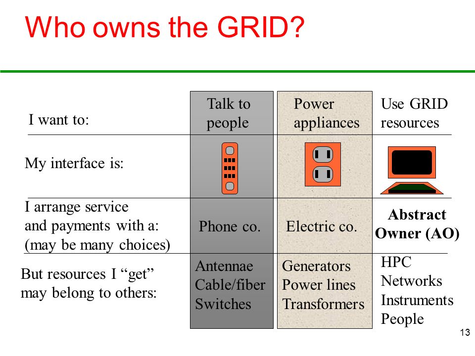 Who owns the GRID Talk to people Power appliances Use GRID resources