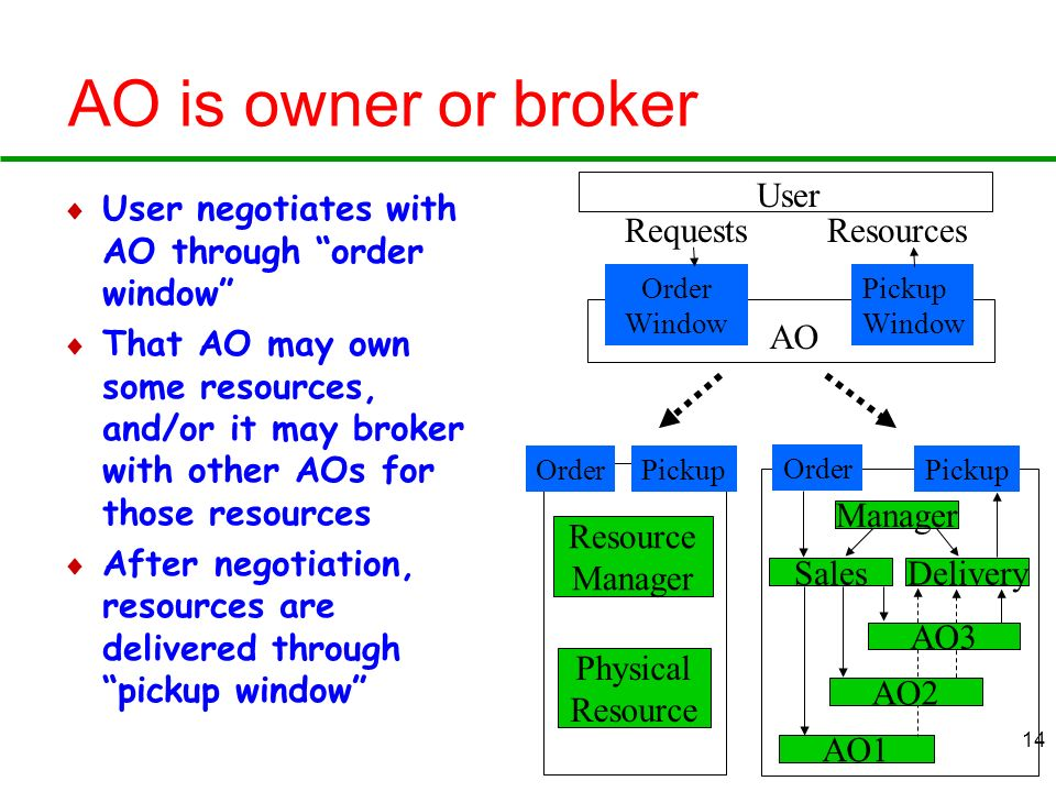 AO is owner or broker User