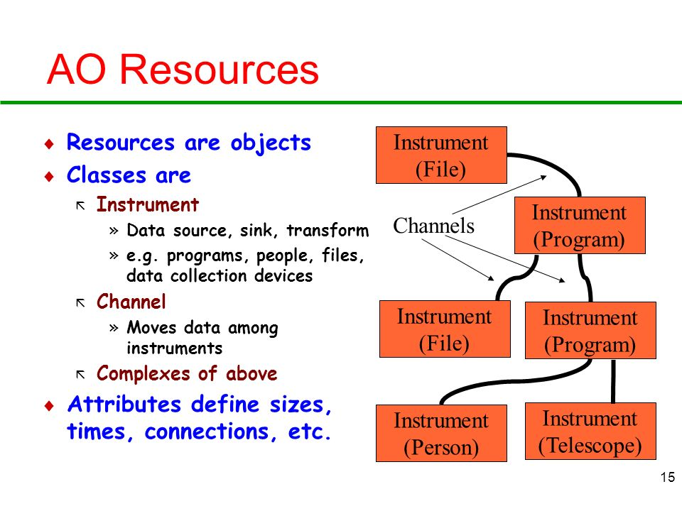 AO Resources Resources are objects Classes are
