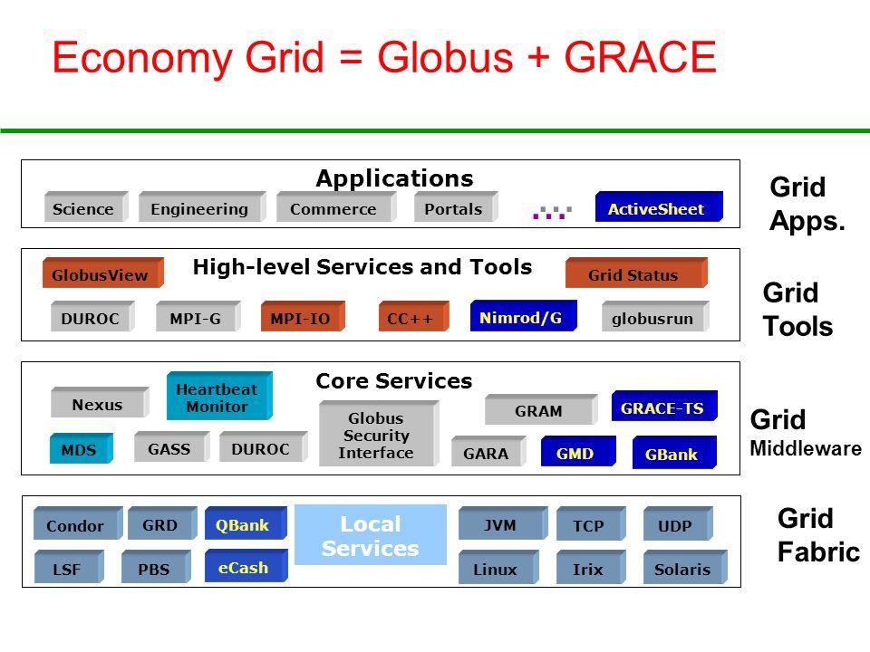 Economy Grid = Globus + GRACE