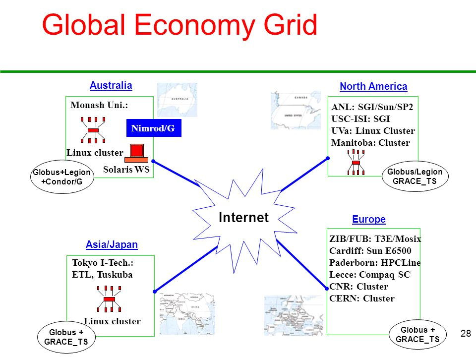 Global Economy Grid Internet Australia North America Monash Uni.:
