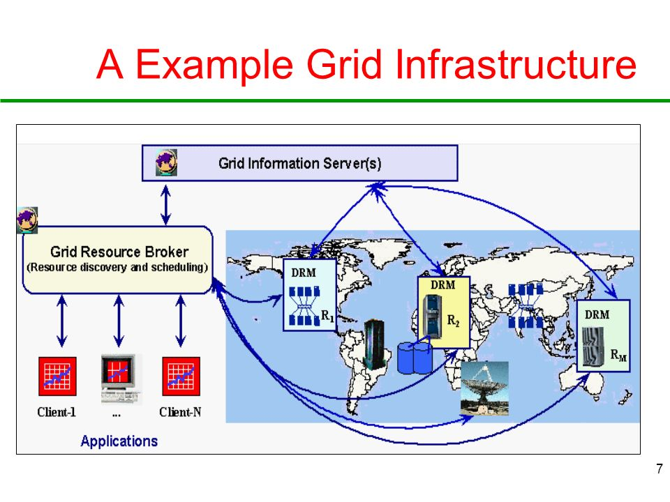A Example Grid Infrastructure