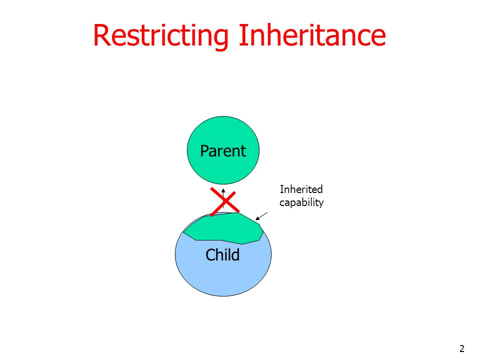 Restricting Inheritance