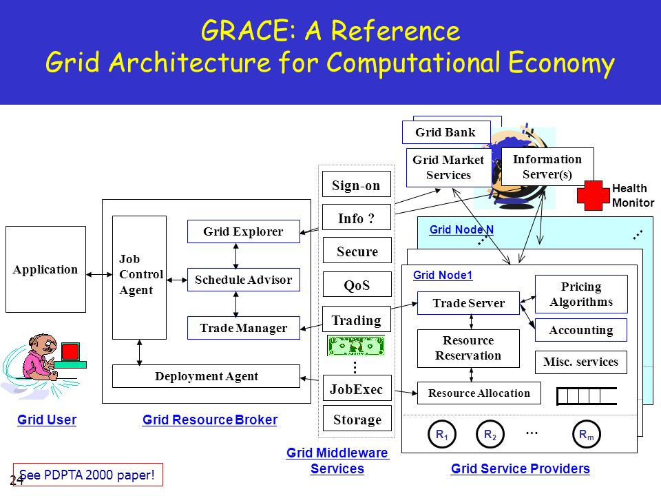 GRACE: A Reference Grid Architecture for Computational Economy