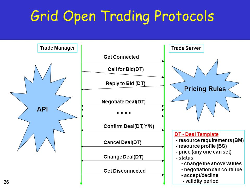 Grid Open Trading Protocols