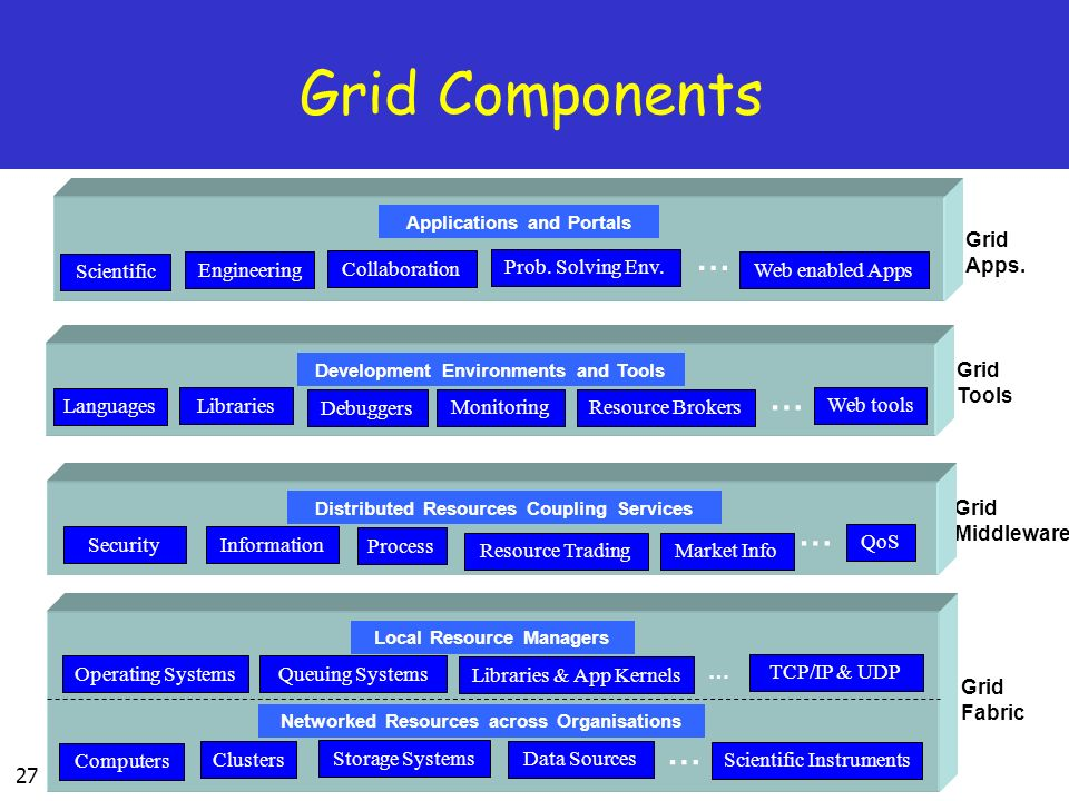 Grid Components … … … … Grid Apps. Scientific Engineering