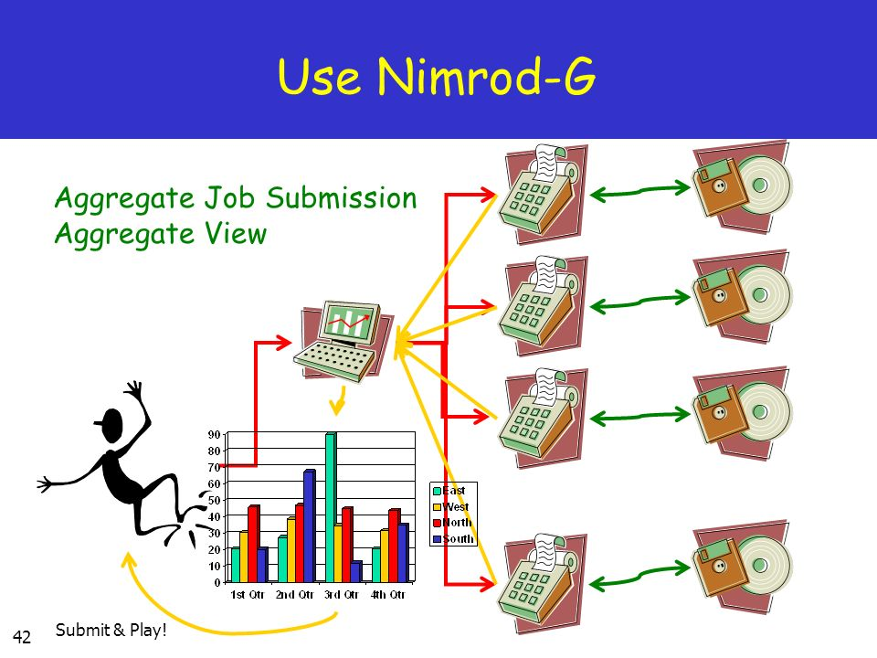 Use Nimrod-G Aggregate Job Submission Aggregate View Submit & Play!
