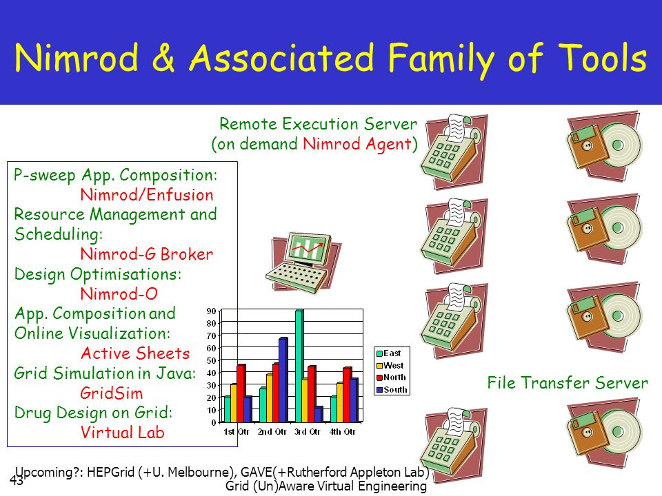 Nimrod & Associated Family of Tools