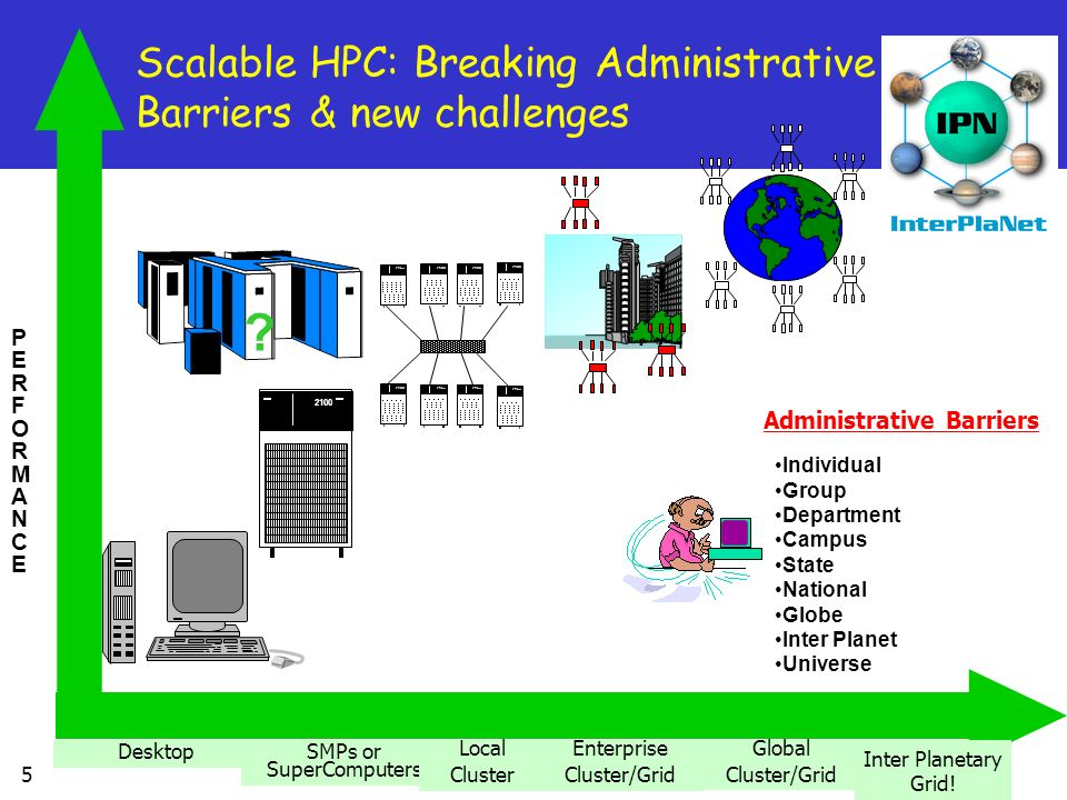 Scalable HPC: Breaking Administrative Barriers & new challenges