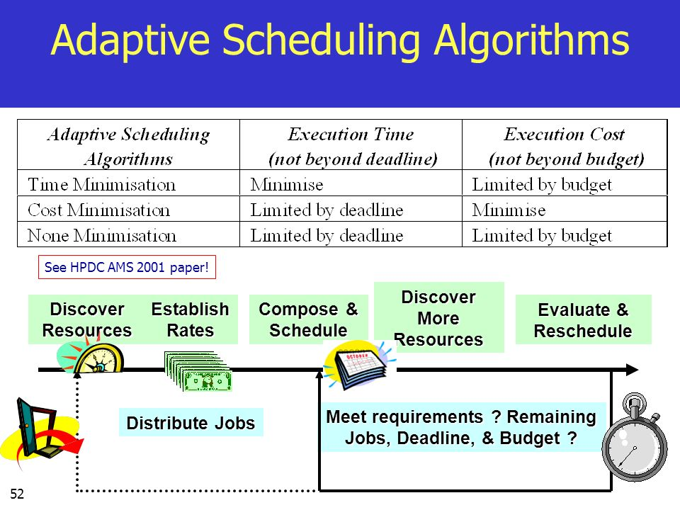 Adaptive Scheduling Algorithms