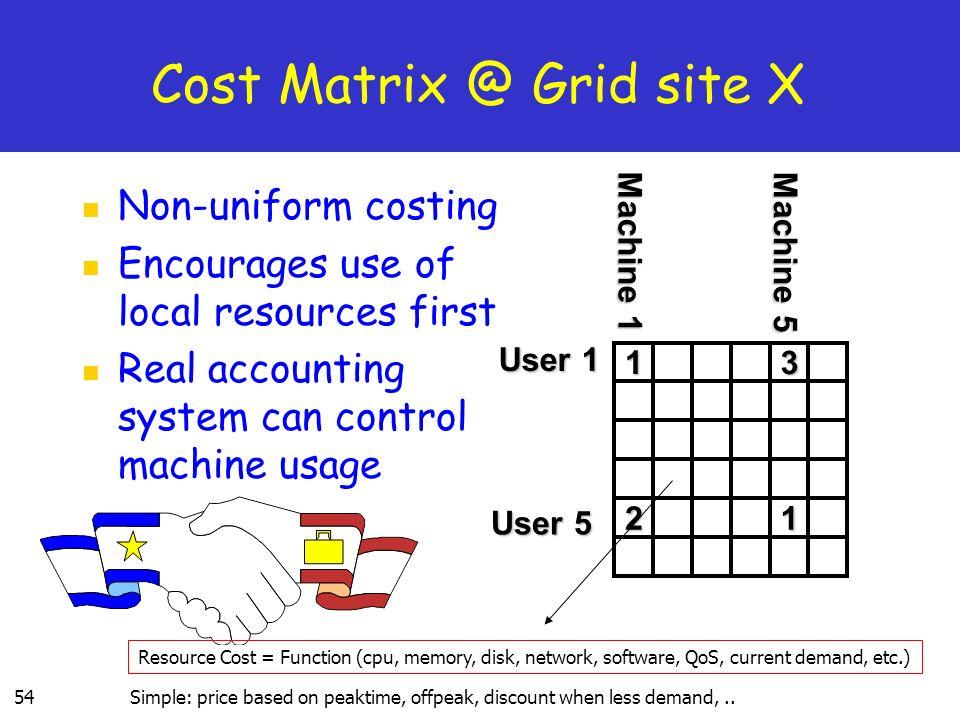 Cost Matrix @ Grid site X