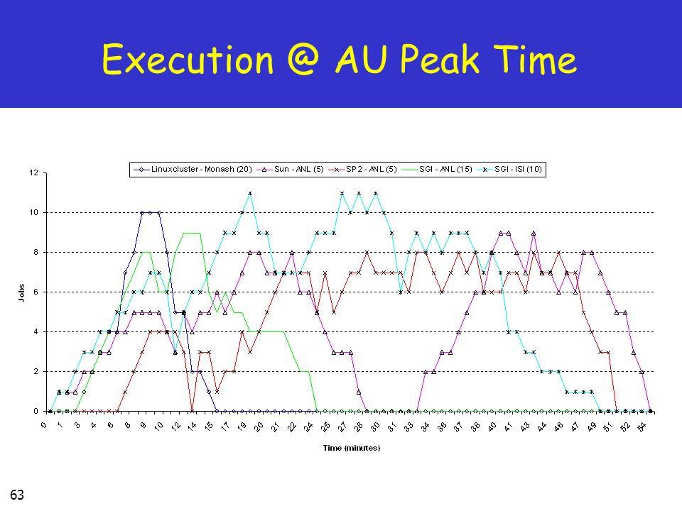 Execution @ AU Peak Time