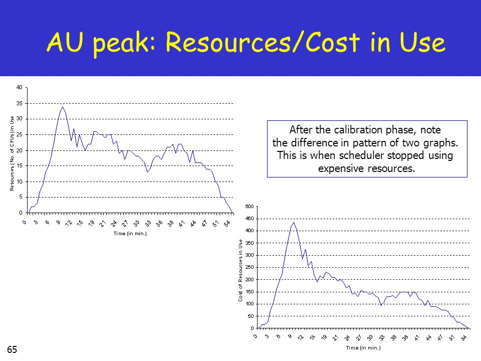 AU peak: Resources/Cost in Use