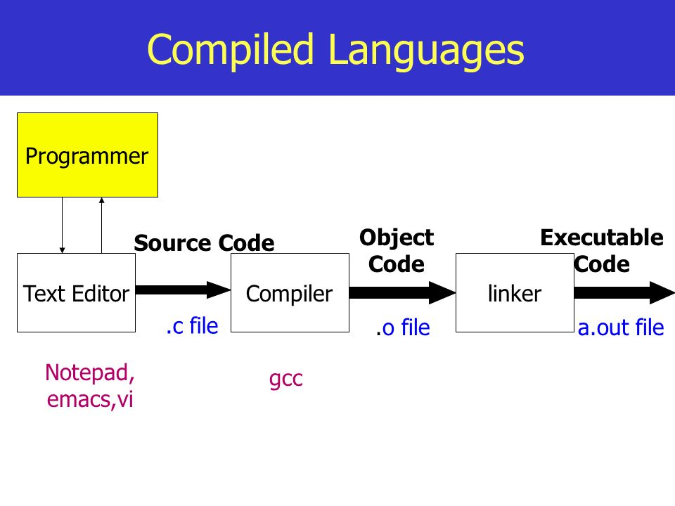 Compiled Languages Programmer Object Code Executable Code Source Code