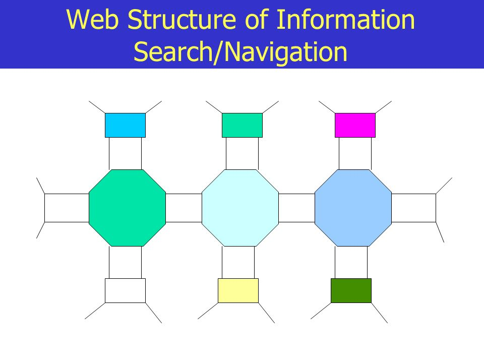 Web Structure of Information Search/Navigation