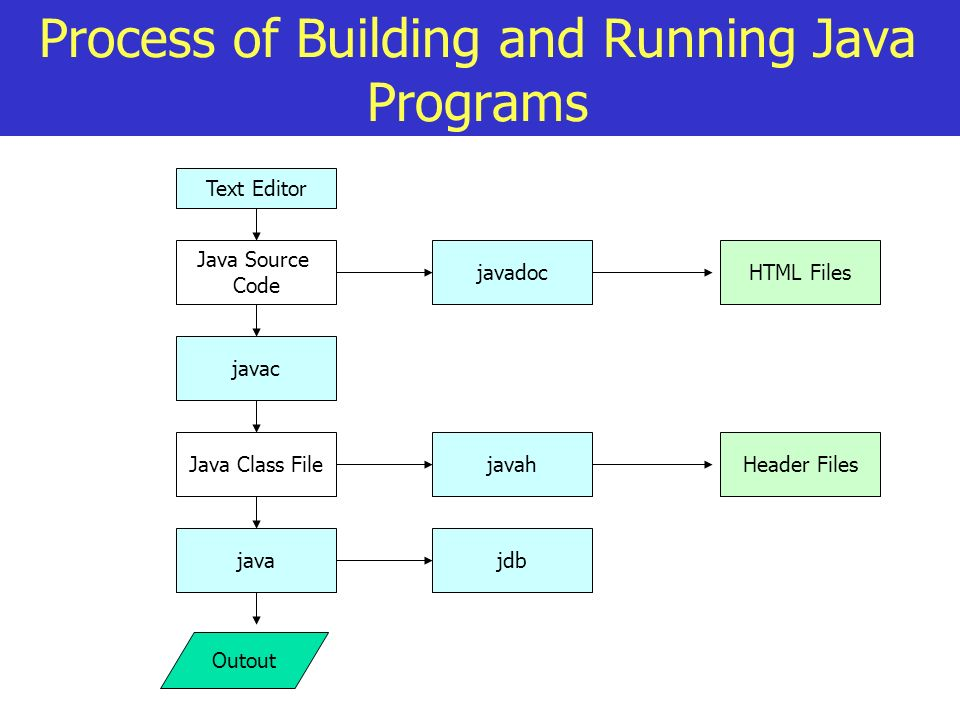 Process of Building and Running Java Programs