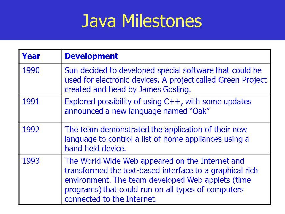 Java Milestones Year Development 1990