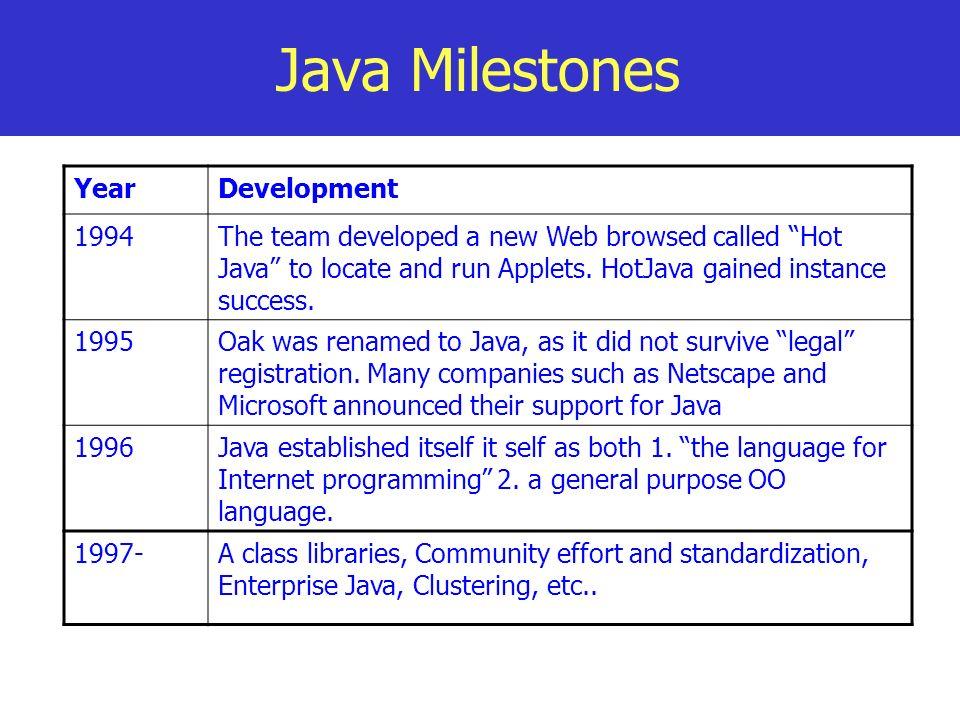Java Milestones Year Development 1994