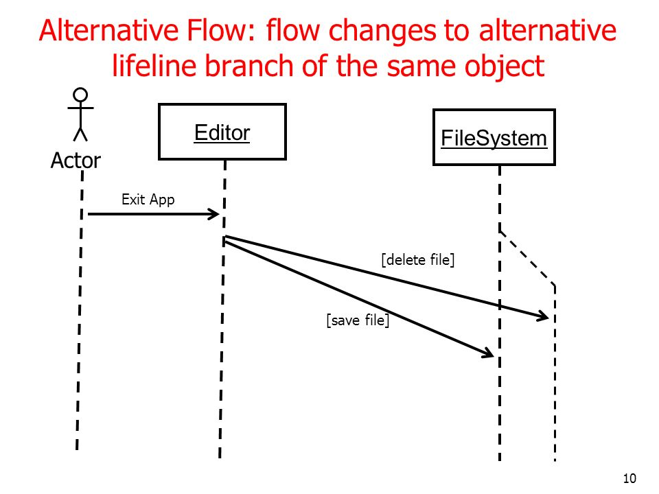 Alternative Flow: flow changes to alternative lifeline branch of the same object