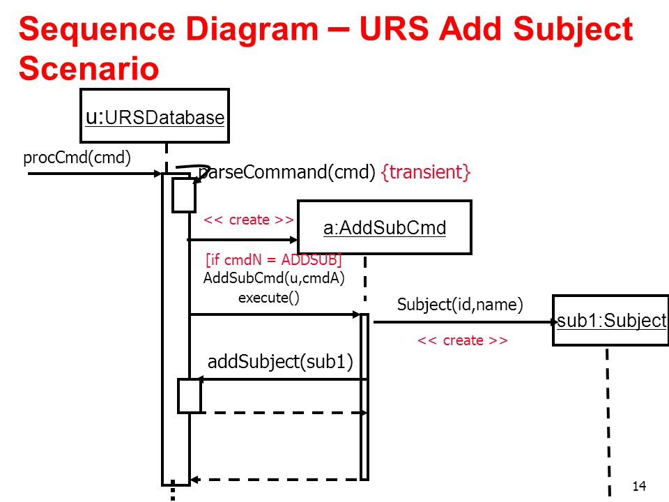 Sequence Diagram – URS Add Subject Scenario