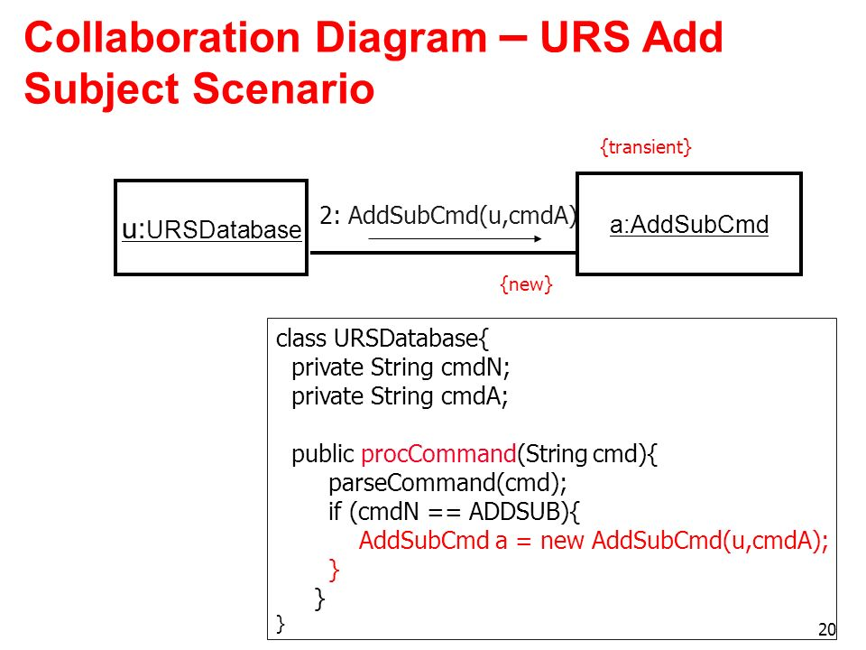 Collaboration Diagram – URS Add Subject Scenario