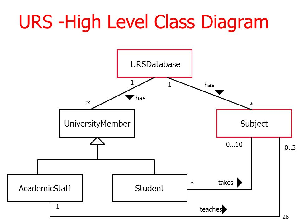 URS -High Level Class Diagram