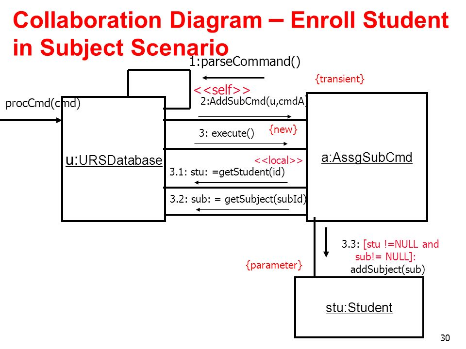 Collaboration Diagram – Enroll Student in Subject Scenario