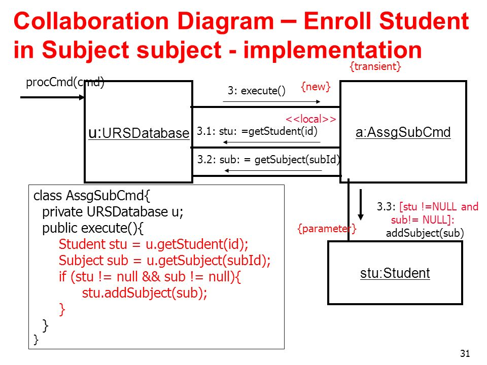 Collaboration Diagram – Enroll Student in Subject subject - implementation