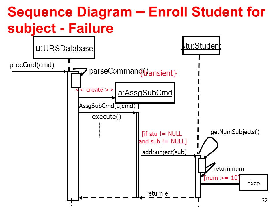 Sequence Diagram – Enroll Student for subject - Failure