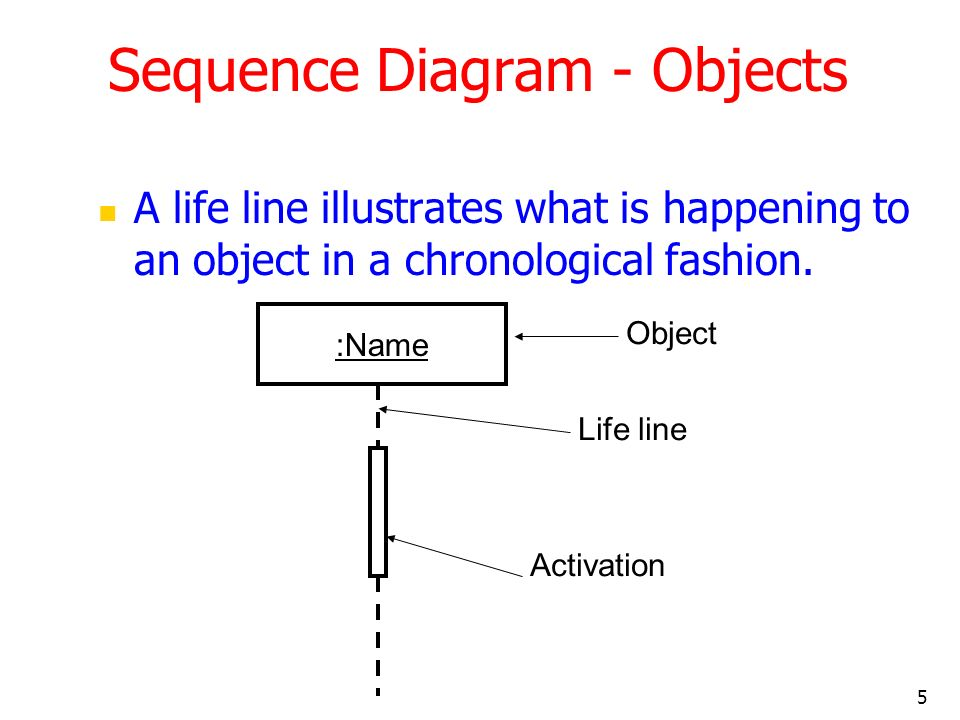 Sequence Diagram - Objects