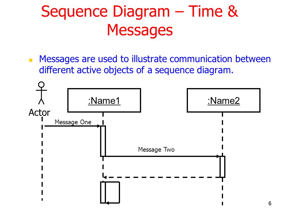 Sequence Diagram – Time & Messages