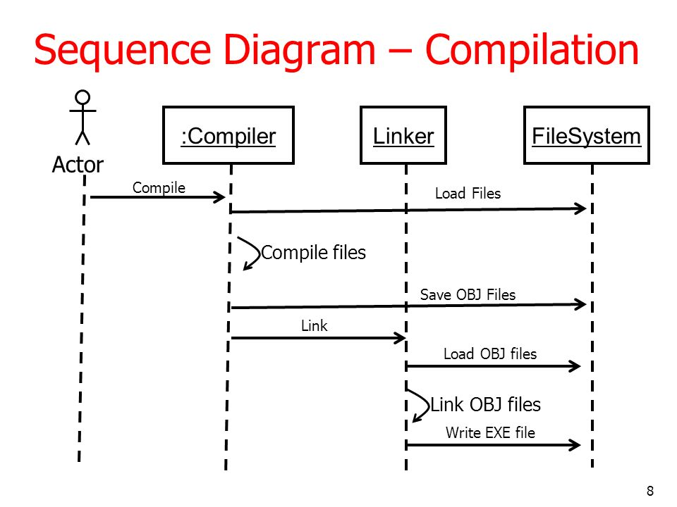 Sequence Diagram – Compilation
